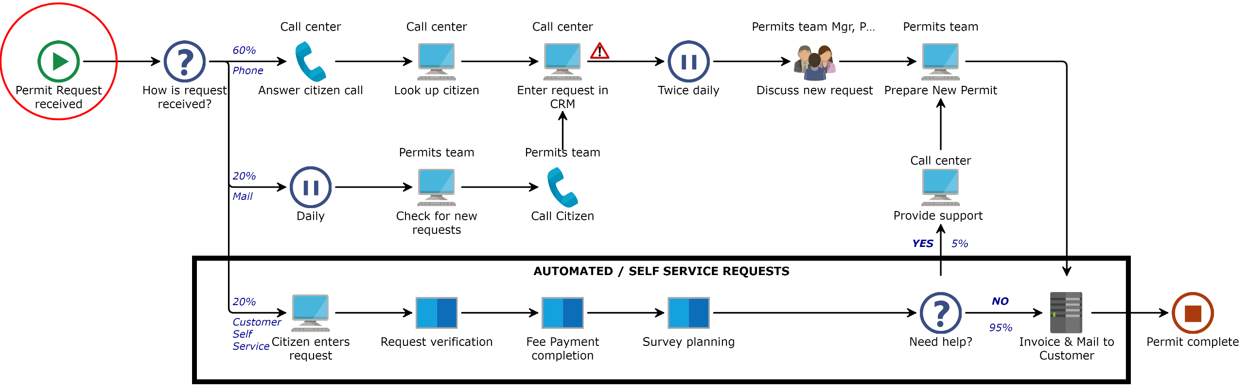 Automated Process Local Gov