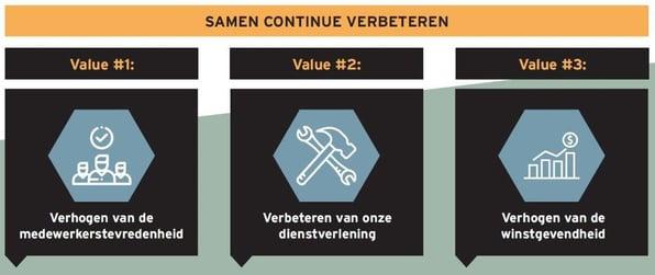 De 3 values