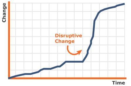 Disruptive change -03